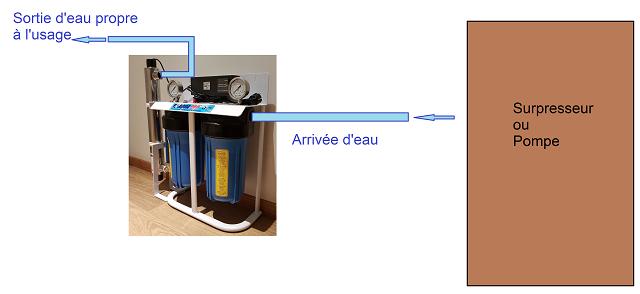 Schéma de montage d'un système de filtration d'eau de puits et de pluie