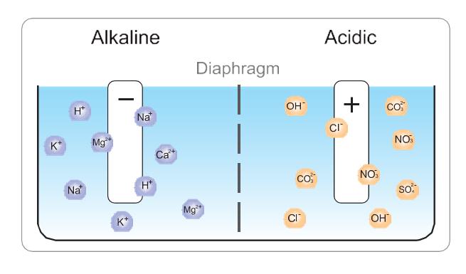 echange ionique lors de la production de l'eau alcaline